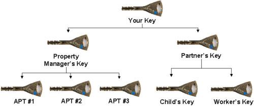 master-key-hierarchy