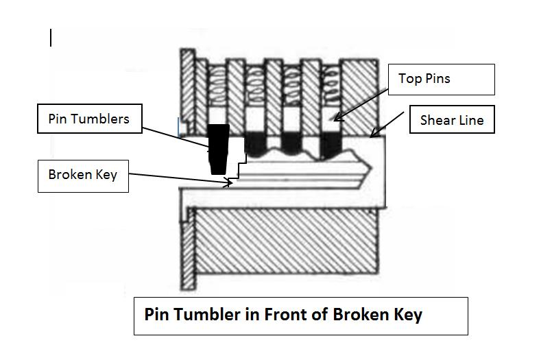 How To Remove Broken Key From Lock >> How To Remove A Broken Key From A Lock Tinder Locksmith